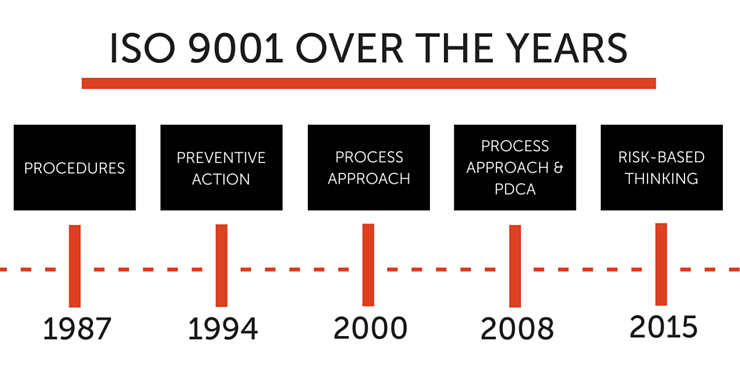 ISO 9001 2015 Changes
