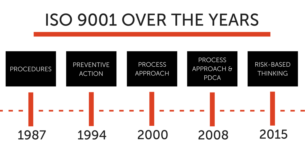 ISO 9001 changes and updates