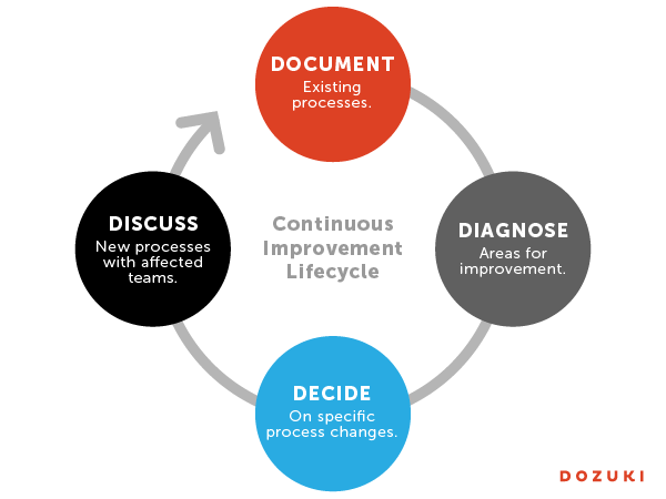 Continuous improvement culture with Dozuki
