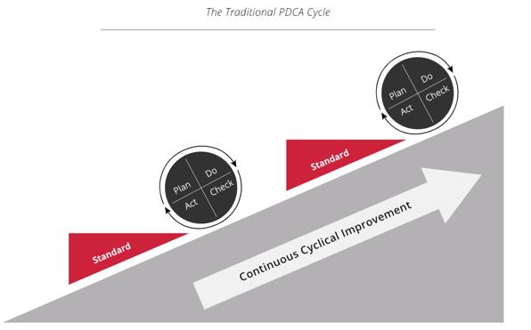 PDCA-Cycle-Dozuki