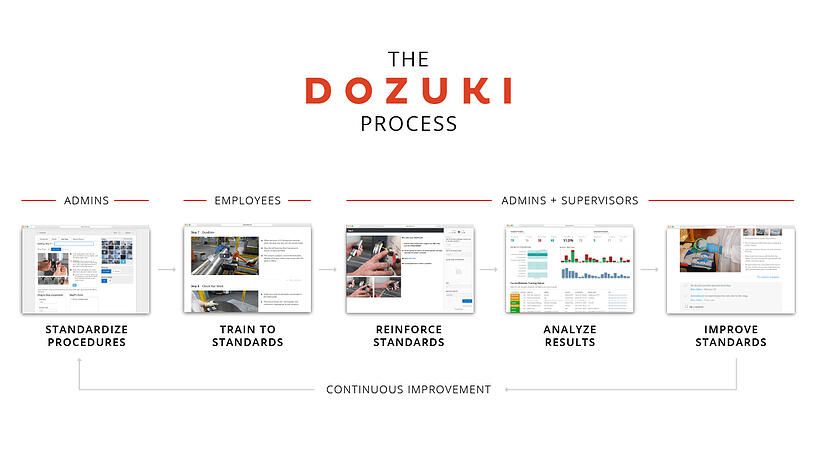 Dozuki-Process-Updated_FULL