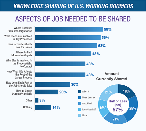 Knowledge Sharing of Retiring Manufacturing Workers