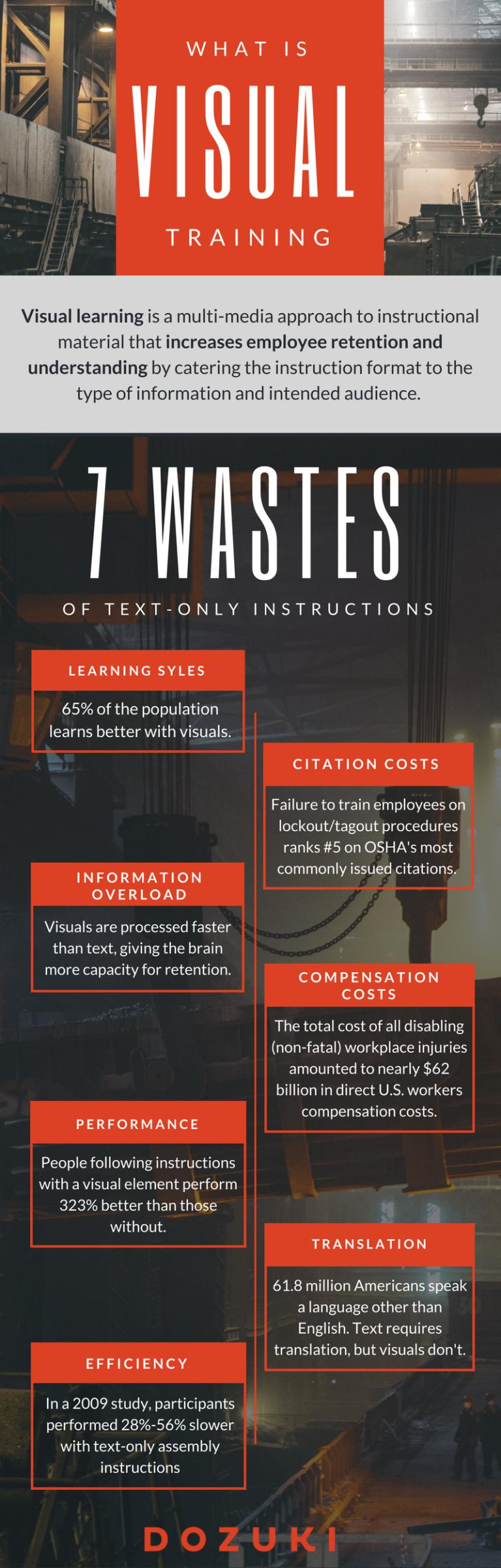 Visual training infographic